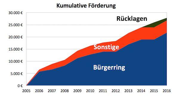 Spendenbarometer bis 2016